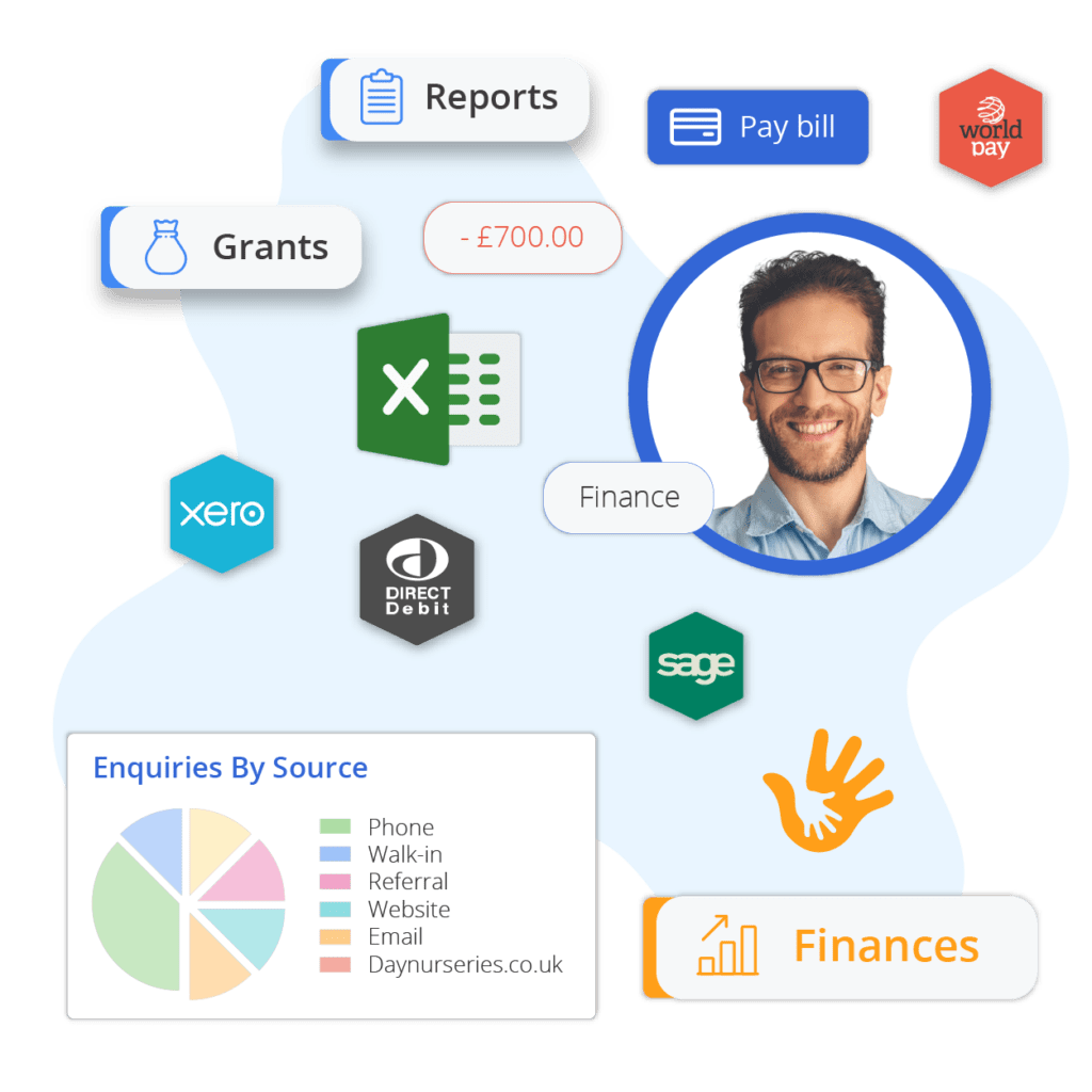 Finance and Grants Nursery