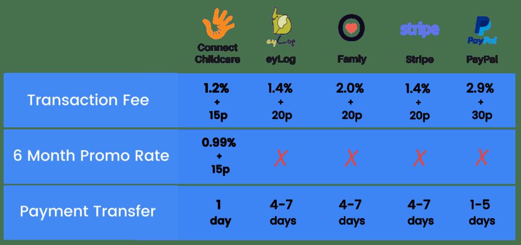 Payments Comparison